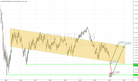 GBPUSD: $GBPUSD - сейчас или падаем на 1,35
