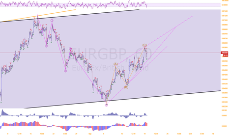 EURGBP: EUR/GBP is about to start new down cycle