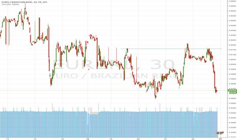 EURBRL: Triple tope EUR/BRL (triple top)