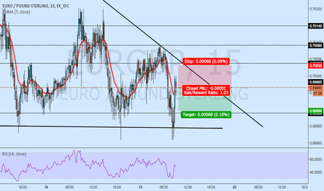 EURGBP: EURGBP - Descending Triangle - Bearish Take Win