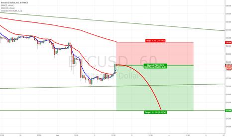 BTCUSD: Bitcoin Dead Cat Bounce Short