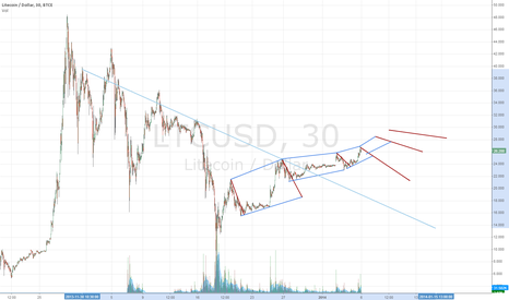 LTCUSD: Looking for patterns.