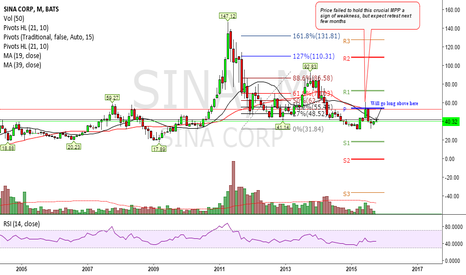 SINA: Will Buyers Show up above $42.?
