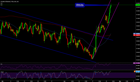 GBPJPY: GPBPJPY short there