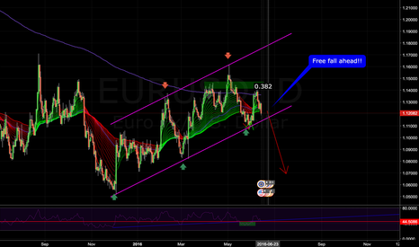 EURUSD: EURUSD bearish flag
