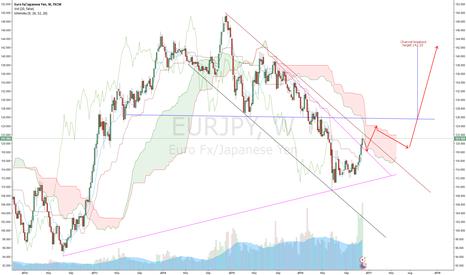 EURJPY: EUR/JPY Descending Channel breakout soon (Nikita FX )