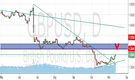 GBPUSD: GBPUSD POTENTIAL SELL ZONE