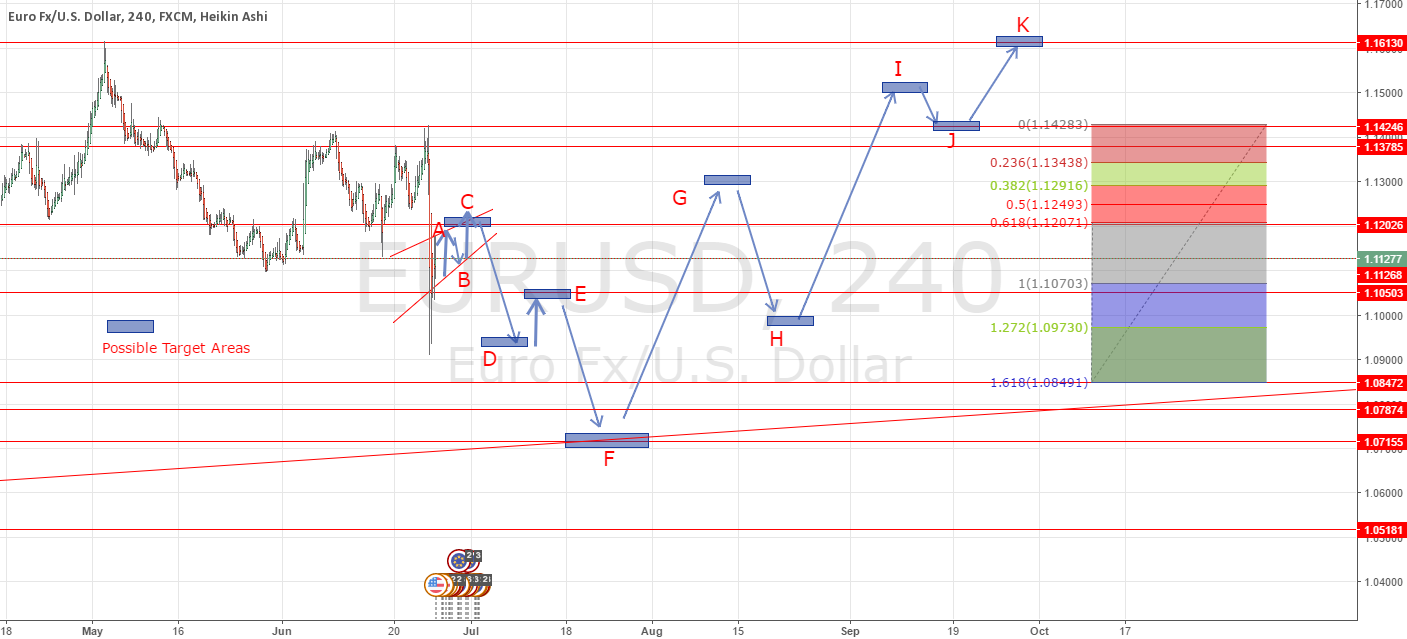 EUR_USD Possible Wave Pattern