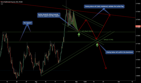 EURGBP: KEEP AN EYE ON THESE LEVELS