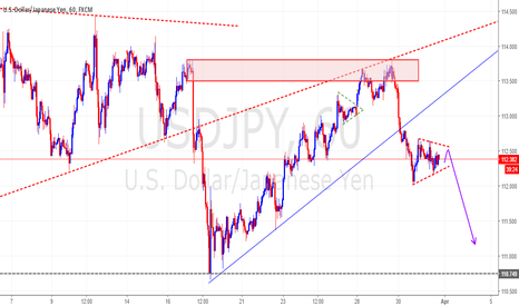 USDJPY: USDJPY WITH BEARISH WEDGE