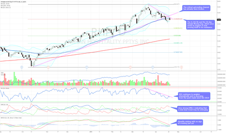 RHP: Bearish technicals with resistance at $60.27