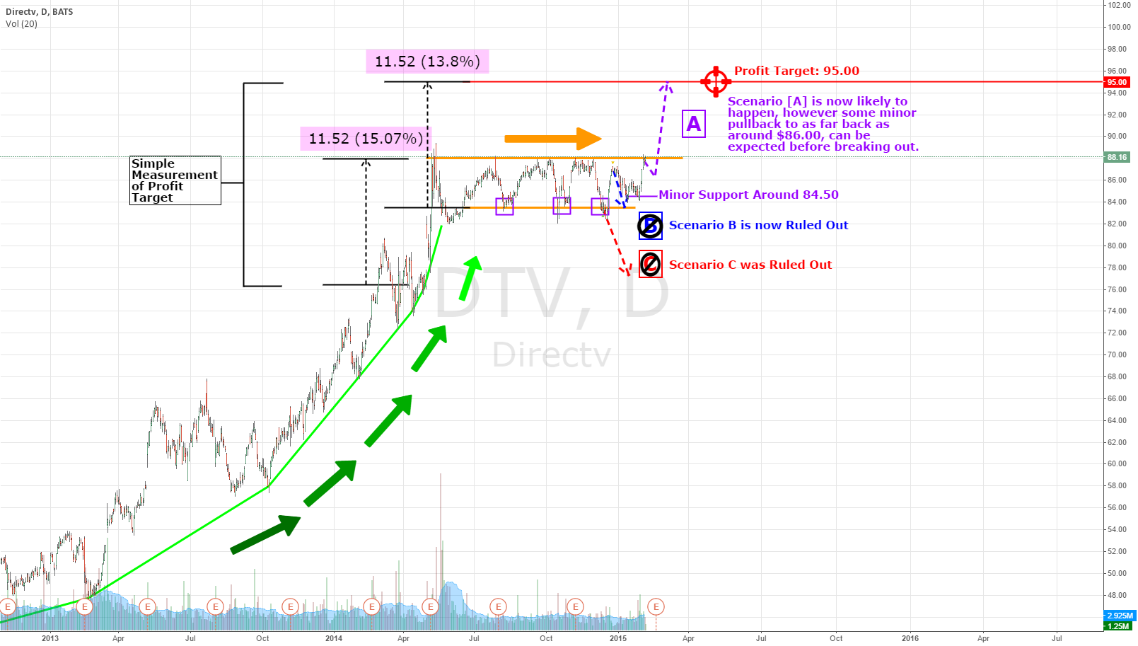 Preemptive Break Out Trading Plan for $DTV> Break Out Imminent