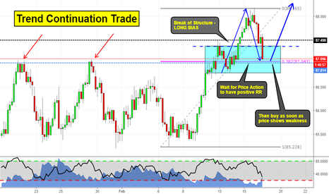 AUDJPY: Trend Continuation Trade on AUDJPY