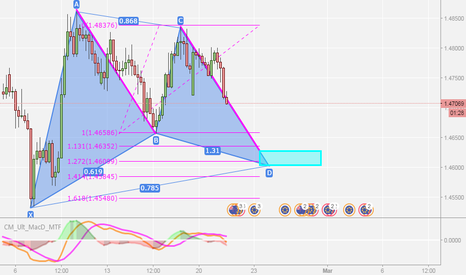EURNZD: Gartley Pattern