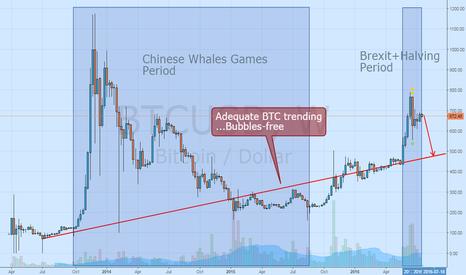 BTCUSD: Adequate BTC trending. Bubbles-free