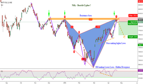 NIFTY: Nifty50 Bearish Cypher & Bullish Divergence ( Choose wat U want)