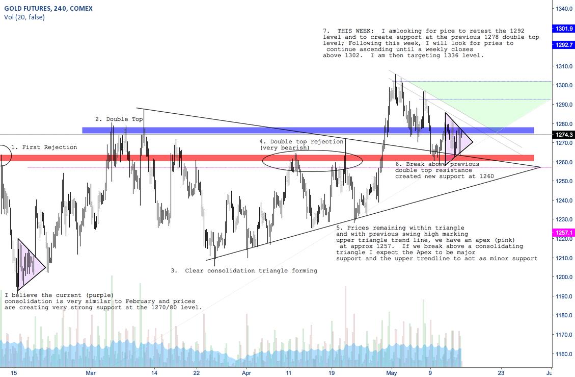 Gold 1275 Buy Level