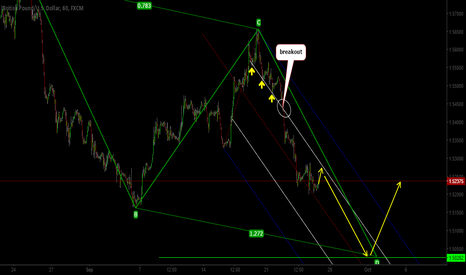 GBPUSD: CABLE ..AB=CD PATTER