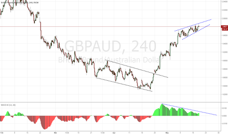 GBPAUD: GBPAUD wedge
