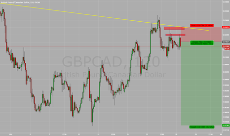 GBPCAD: $GBPCAD - Oil strength looming + Possible Hike Delay