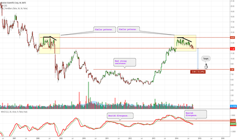 BSX: Similar patterns lead to the same result.