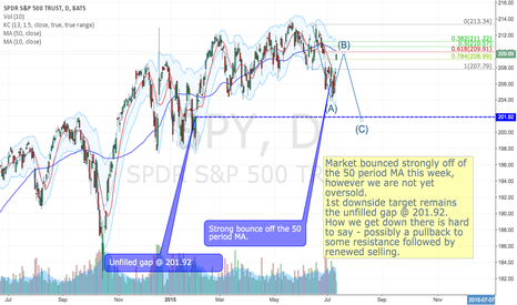 SPY: Pullback to resistance followed by selling