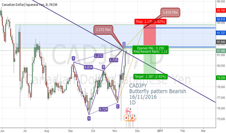 CADJPY: CADJPY Butterfly pattern Bearish  16/11/2016 1D