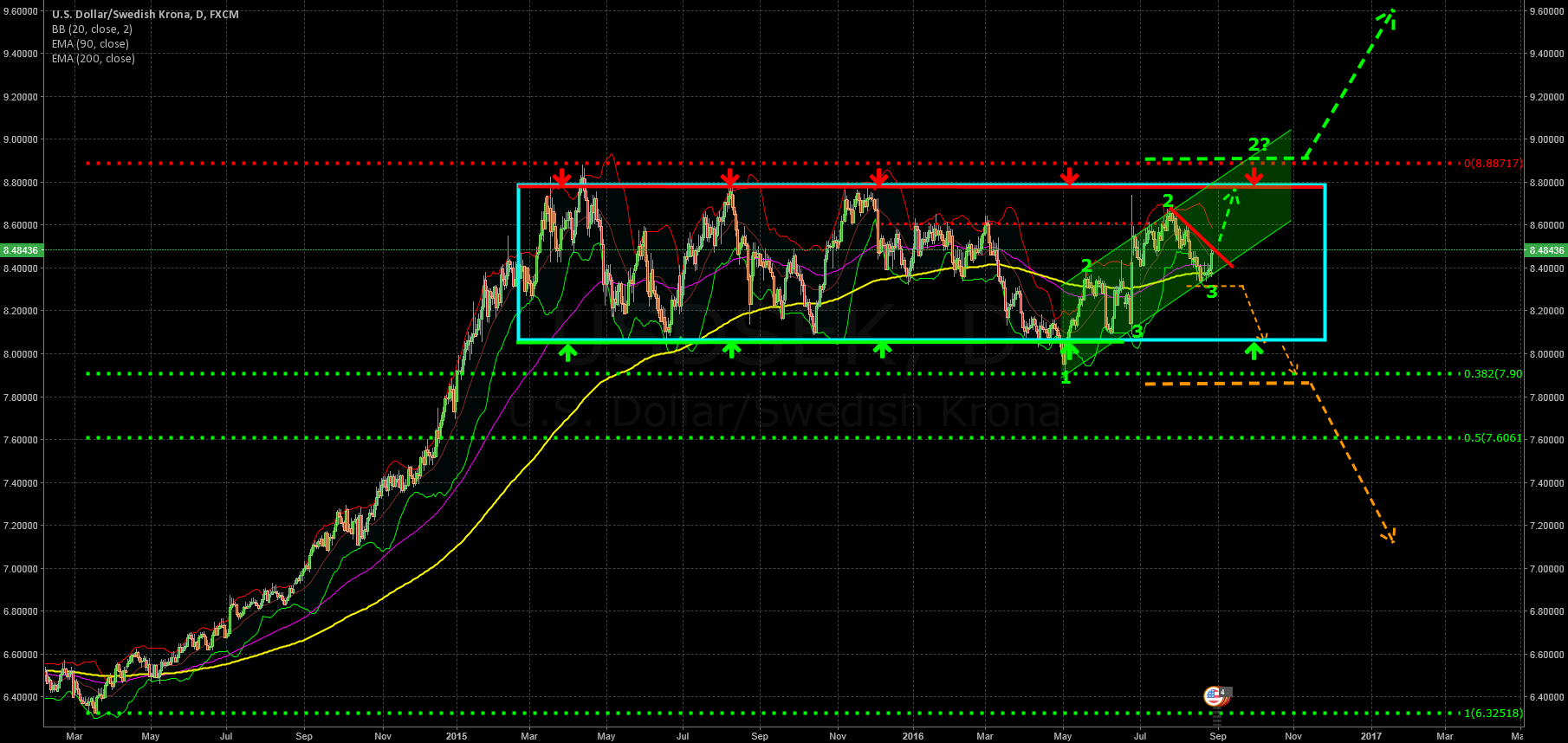 Next upwave ahead?