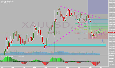 XAUUSD: XAUUSD Downtrend and a little flag there SELL !