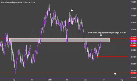 AUDCAD: AUDCAD D: Break Retest