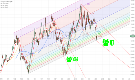 EURUSD: EURUSD-Bulls can not succeed??