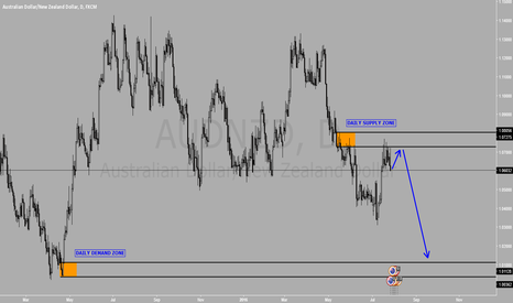AUDNZD: Sell AUDNZD at Daily Supply Zone