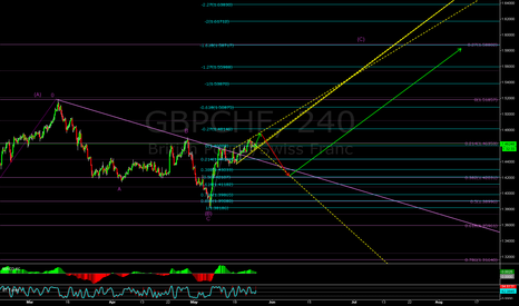 GBPCHF: More upside to finish the bigger correction