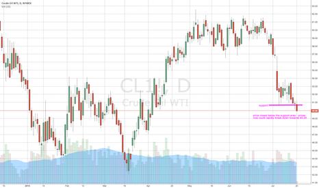 CL1!: WTI Crude Oil closes under support area - v bearish
