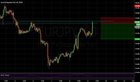 EURJPY: EURJPY Potential short trade