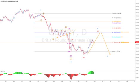 GBPJPY: watch out for this 3 fibs levels