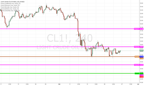 CL1!: Oil in range