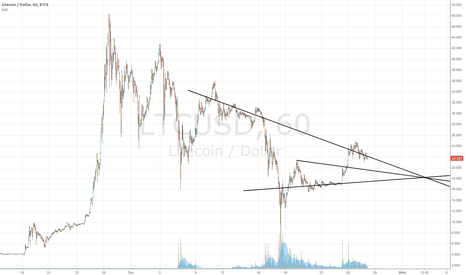 LTCUSD: LTC/USD Projection for 01-01-2014