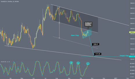 XAUUSD: Still bearish with $1210 as target