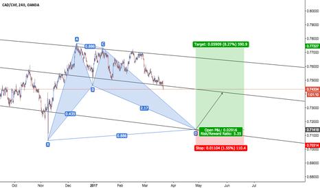 CADCHF: CAD/CHF - Bullish Bat + Trend Channel Breakout