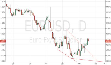 EURUSD: EUR/USD – Bullish above 1.0654