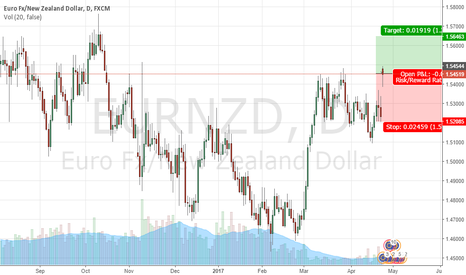 EURNZD: EUR/NZD bullish Bias & Target 1.5595 to 1.5615