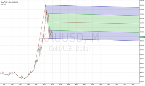 XAUUSD: Bottom of fork