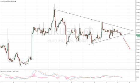 EURUSD: possible short EURUSD