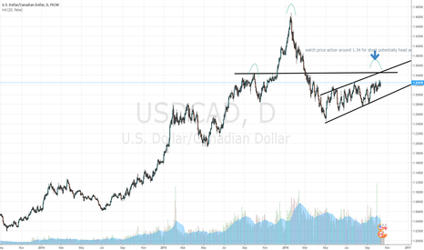 USDCAD: uc head and shoulder pattern potentially