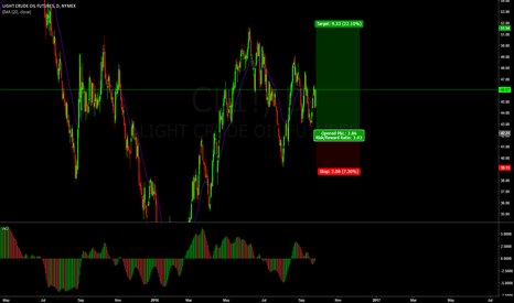 CL1!: Neutral to Bullish Ratio inside the corrective structure of Oil