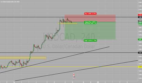 USDCAD: USD/CAD SELL SELL SELL