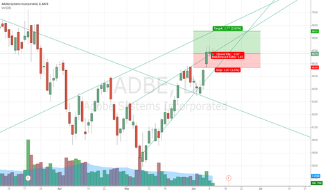 ADBE: short term opportunity to go long
