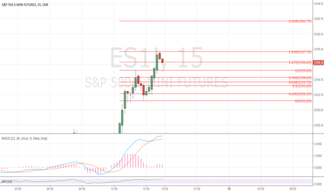 ES1!: Let see what happen here $spx
