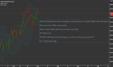 XAUUSD: 3-20 Xau/Usd Short 30min Divergent Double Top Possibility